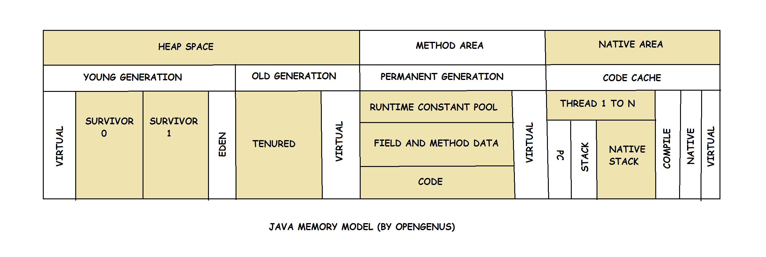 Memory Management in Java: Java Virtual Machine (JVM) Memory