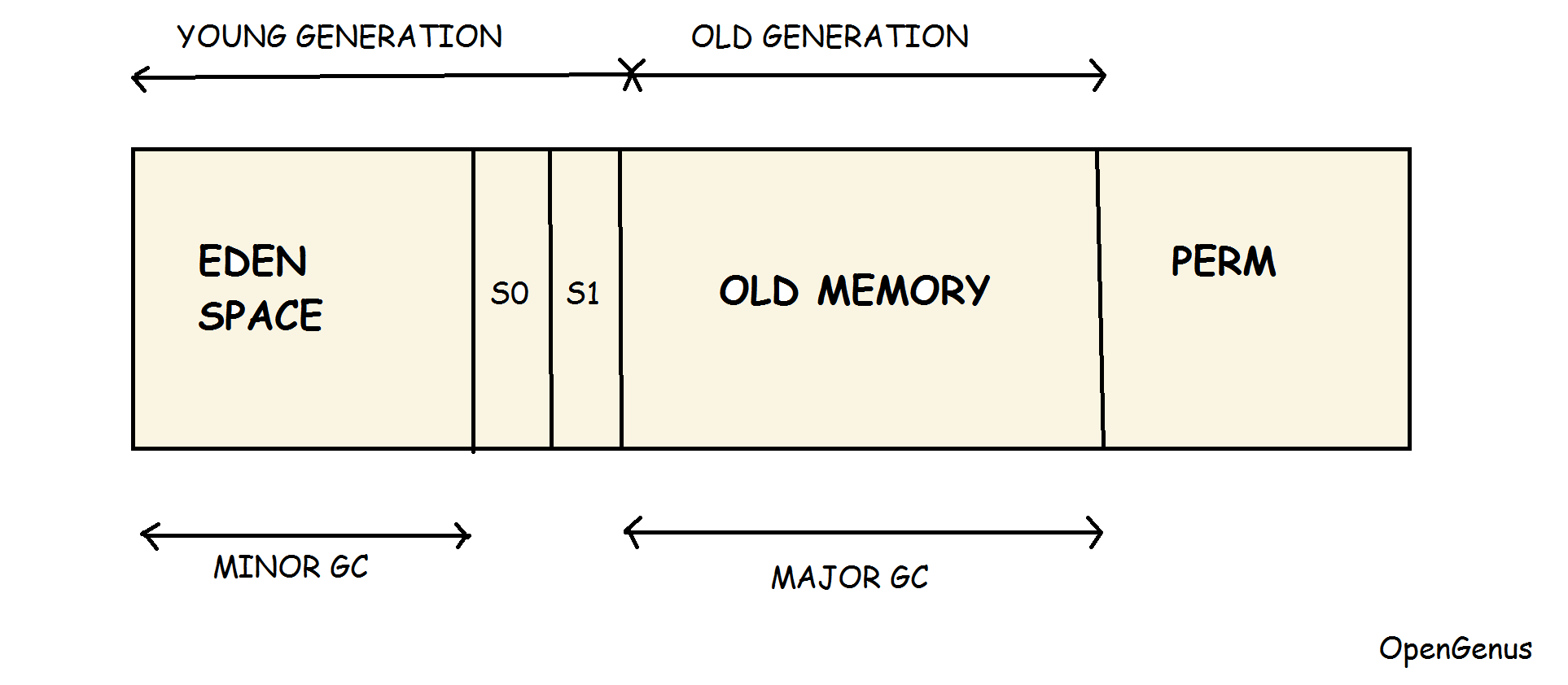 Java Virtual Machine (JVM) Memory Model
