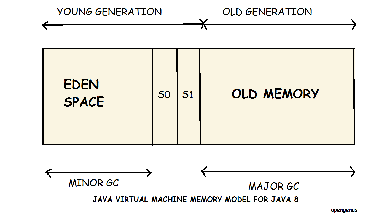 Java Virtual Machine Memory Model for Java 8