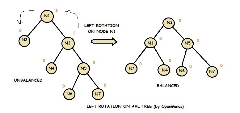 left rotation on avl tree