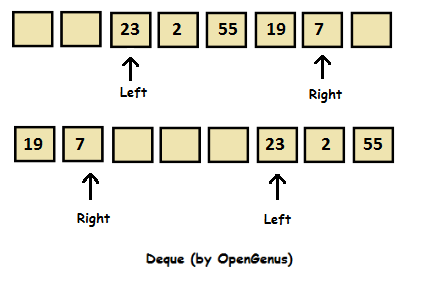 Double Ended Queue (Deque): Pseudocode, Implementation, Complexity