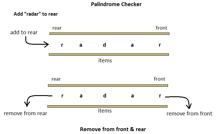 palindrome checker deque