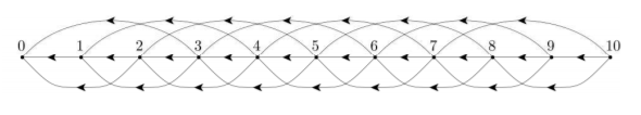 A progressively bounded graph