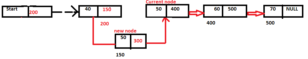 insertion at a particular location of a linked list