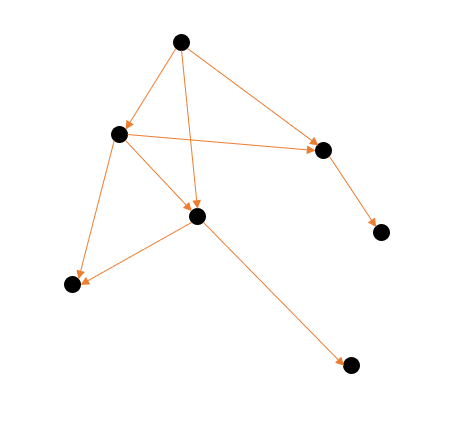 our progressively bounded graph