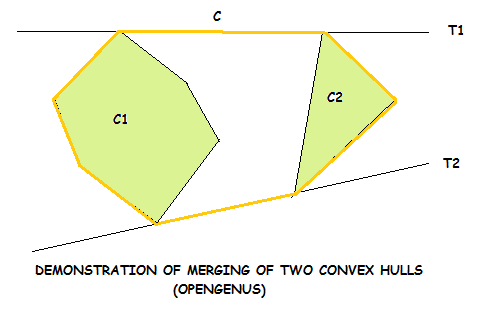 demonstration of divide and conquer technique in convex hull