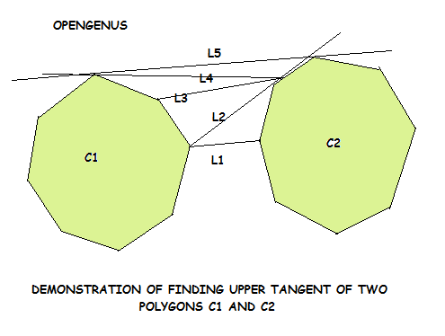 demonstration of finding upper tangent of two polygons C1 and C2
