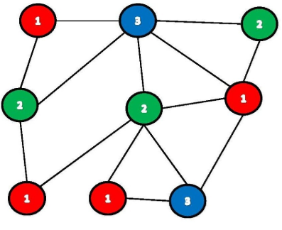 graph colouring example