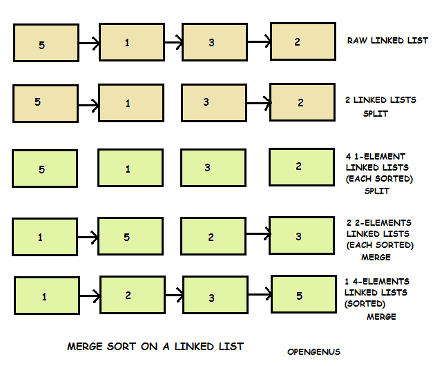 merge sort a linked list