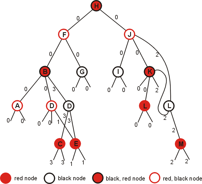 rb-tree-search-1
