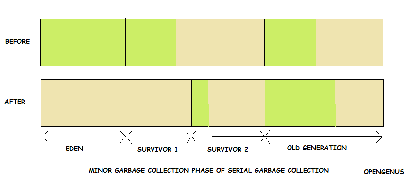Minor Garbage Collection phase of Serial Garbage Collection
