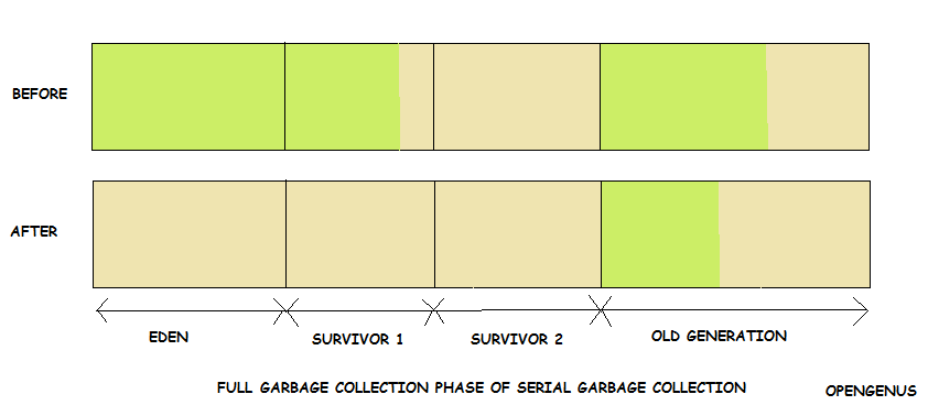 Full Garbage Collection phase of Serial Garbage Collection