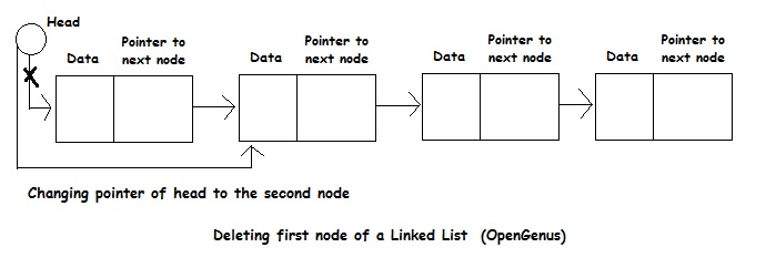 deleting the first node from a linked list