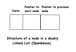 Linked List Node