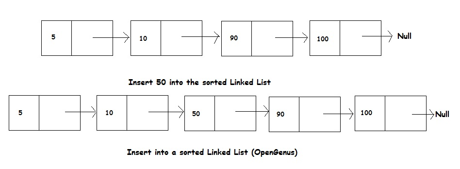 Insert an element in a sorted Linked List