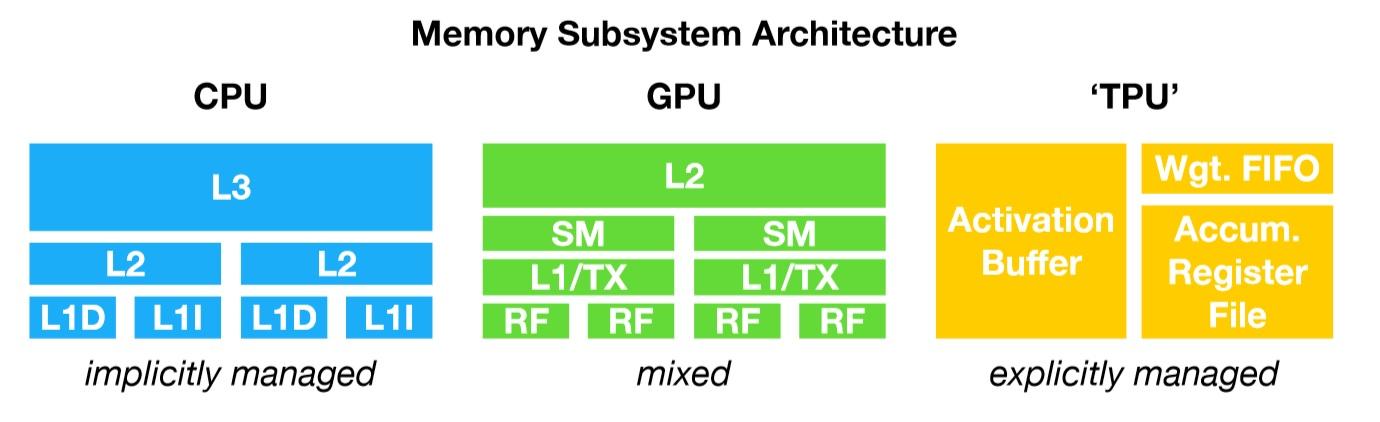 Central Processing Unit (CPU) vs Graphics Processing Unit