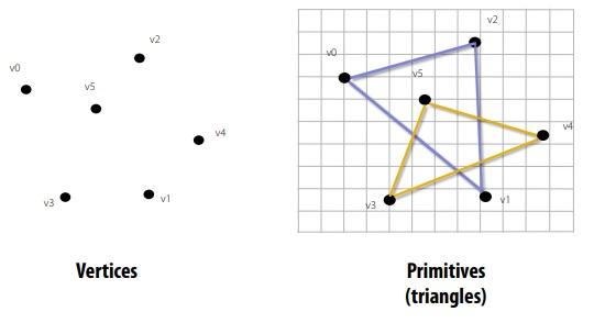 primitive processing in GPU