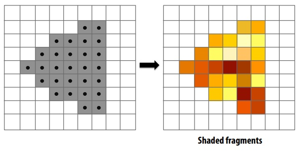 fragment processing in GPU