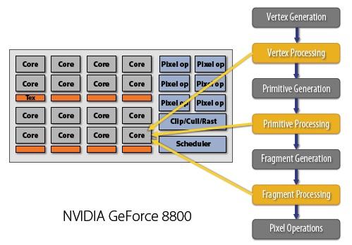 NVIDIA GeForce 8800 architecture