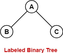 Labeled-Binary-Tree-1