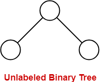 Unlabeled-Binary-Tree