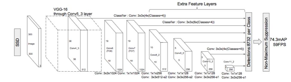 Single Shot Detection (SSD) Algorithm