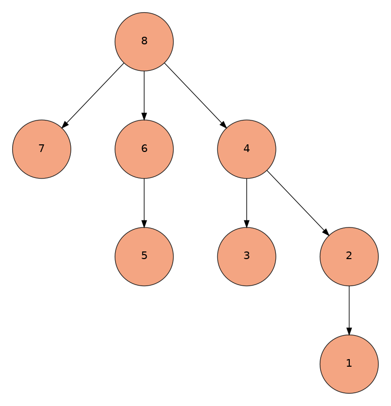 Fewnick tree structure