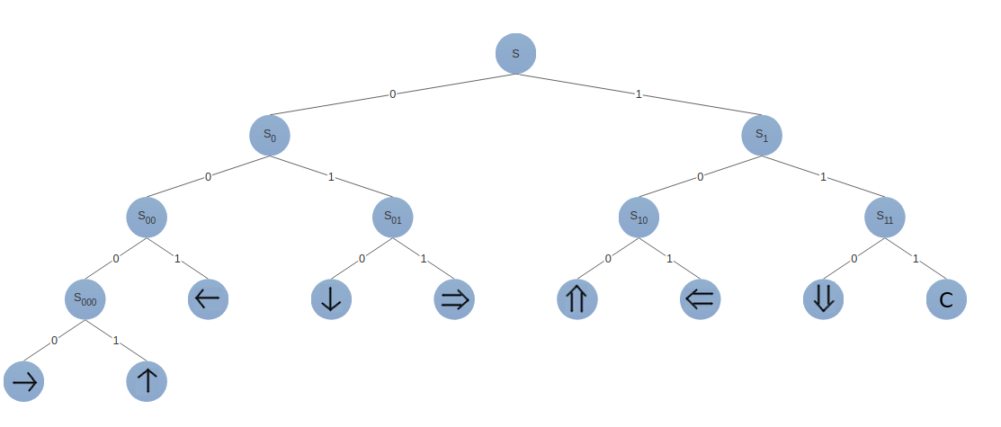 Binary Tree of the transition states