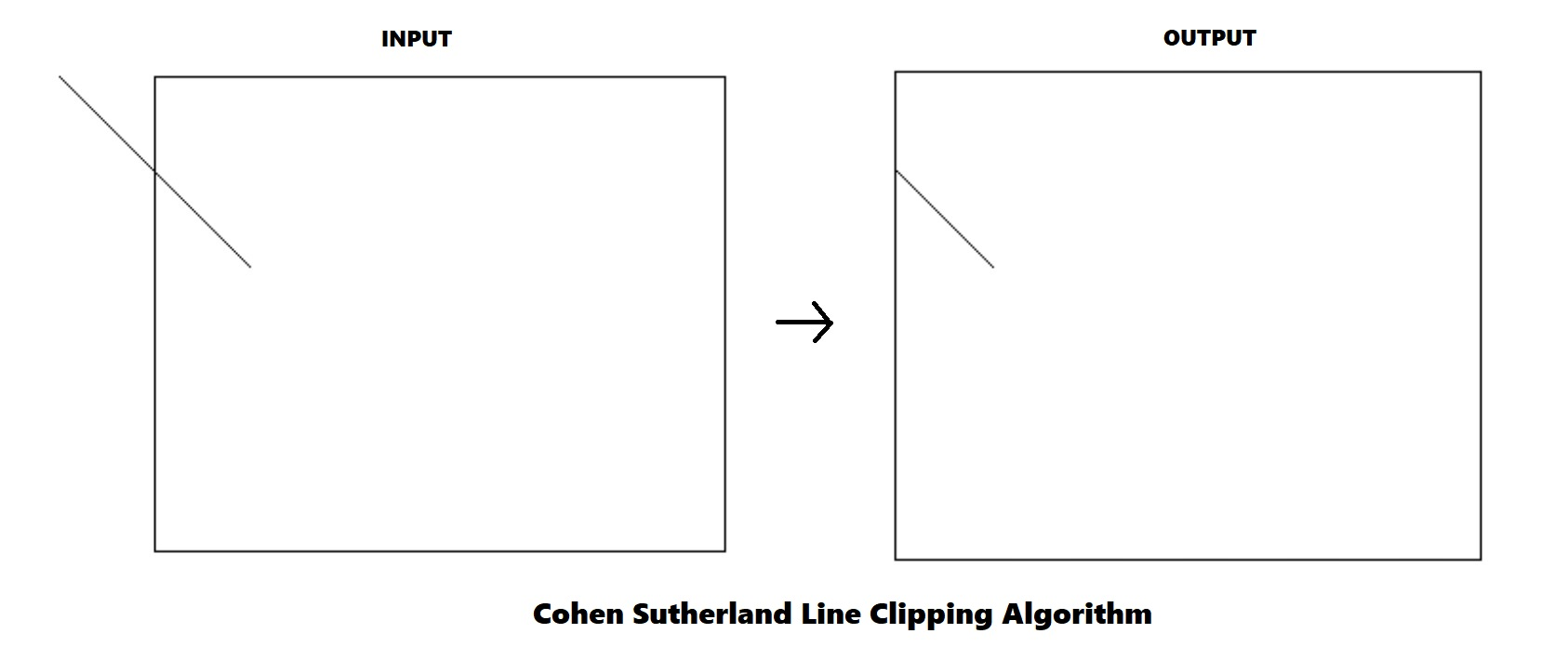 cohen sutherland line clipping algorithm