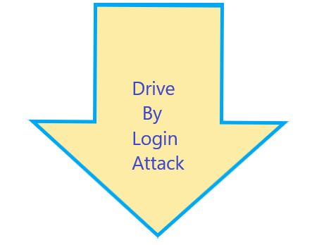 drive by login attack