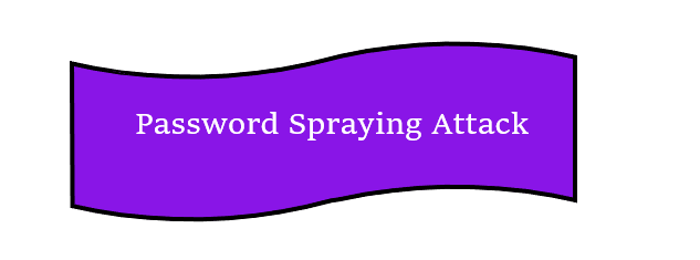 password spraying attack