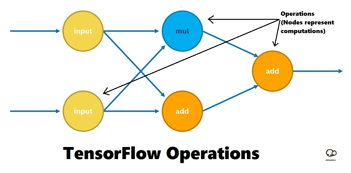 TensorFlow Operations