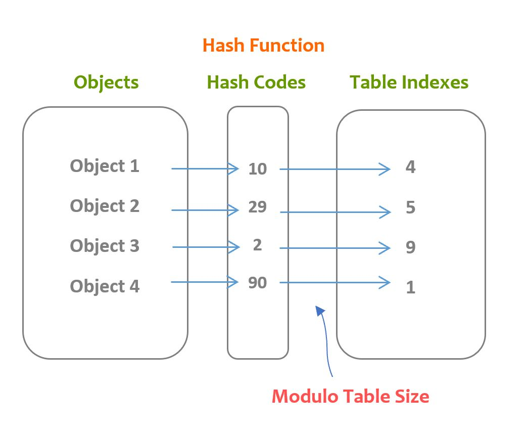 hash function overview