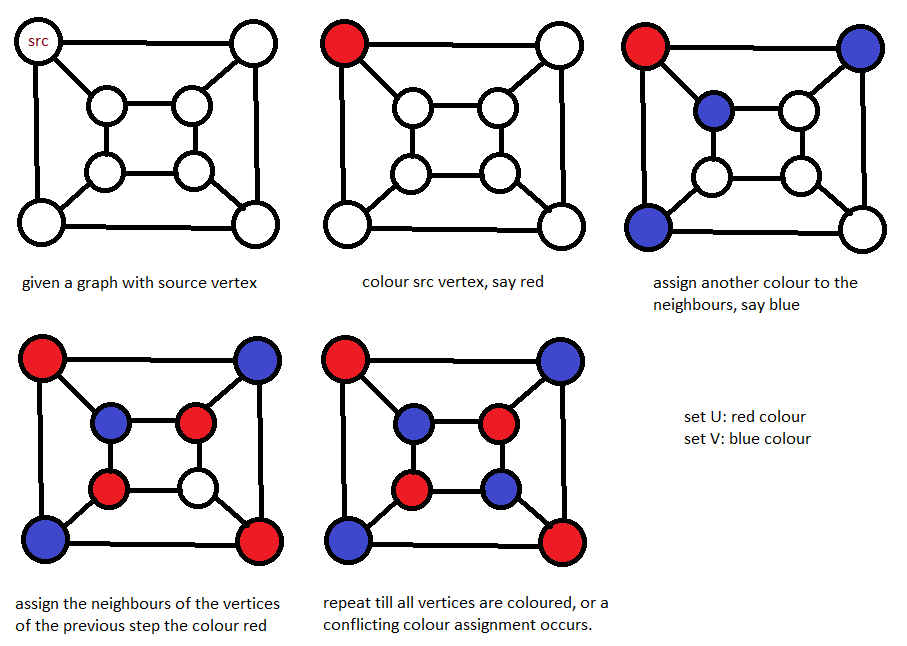 Bipartite checking using Graph Colouring and Breadth First