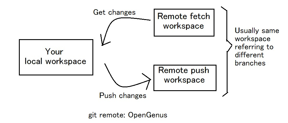 git remote repositories