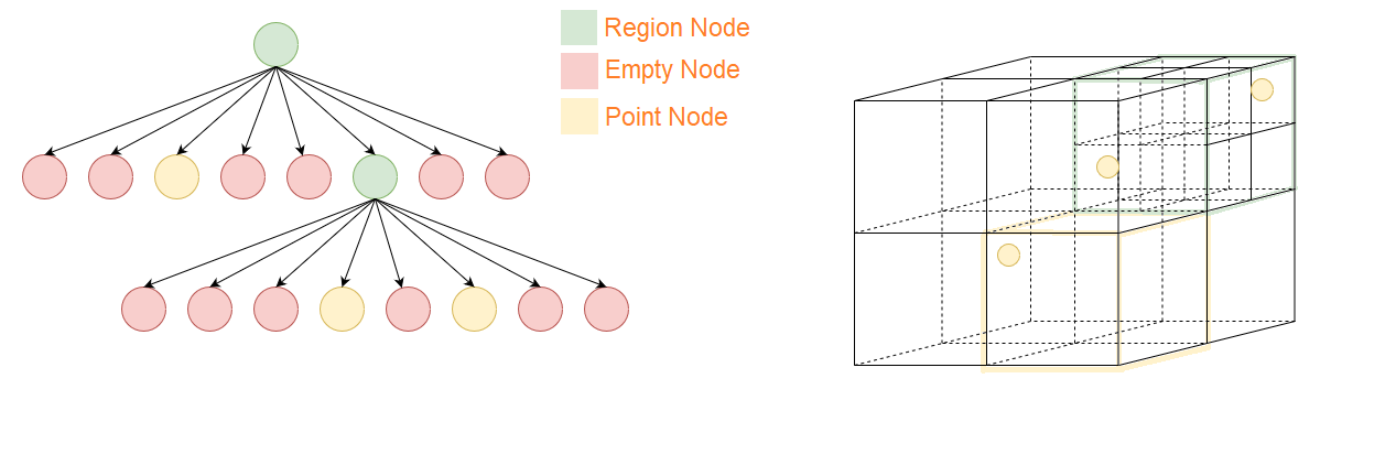 Octree data structure