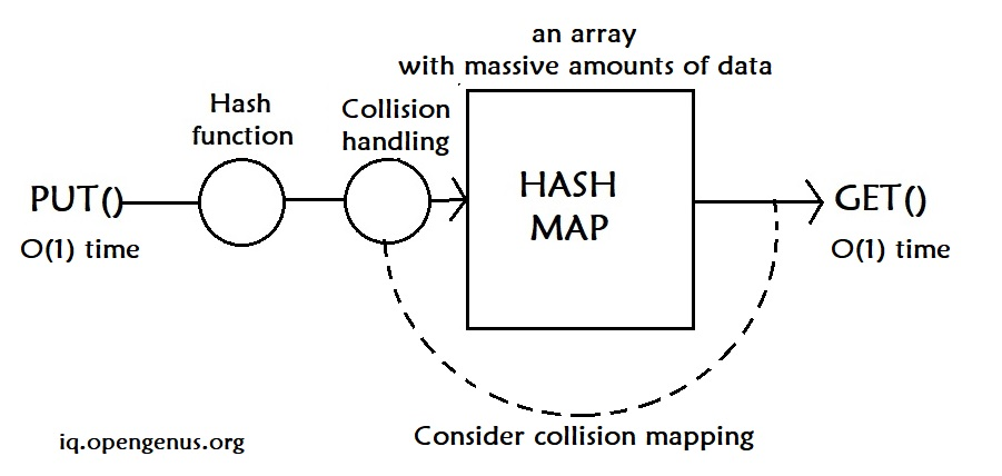 hash table overview