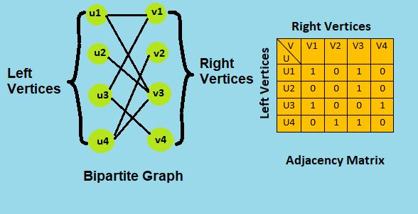 Hungarian Maximum Matching Algorithm
