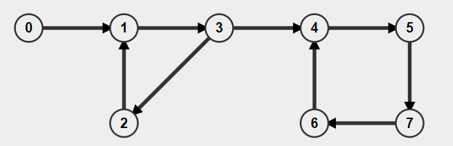 Find Mother Vertex in a Graph【O(V+E)】