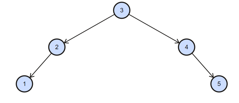 Algorithm to convert Binary Search Tree into Balanced Binary