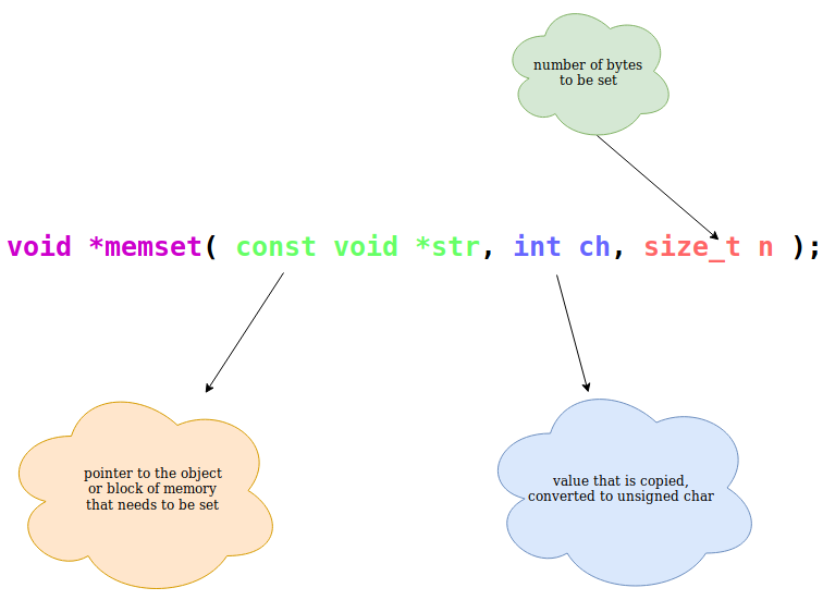 Understanding and working with Memset in C - software