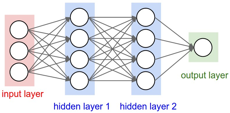 Basics of Machine Learning Image Classification Techniques