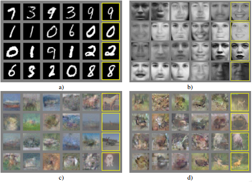 "a) MNIST b) TFD c) CIFAR-10 (fully connected model) d) CIFAR-10 (convolutional discriminator and ""deconvolutional"" generator)"
