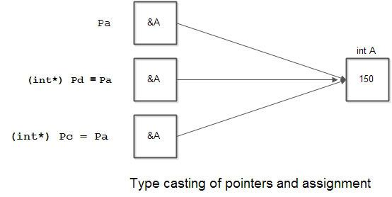 Type-casting-of-pointers-and-assignment