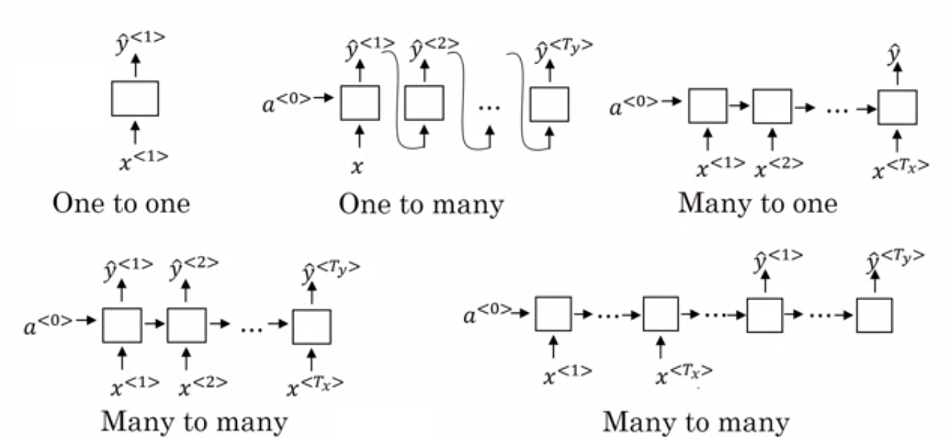 Deep Learning: Different RNN architectures