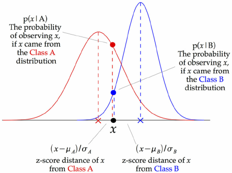 Illustration-of-how-a-Gaussian-Naive-Bayes-GNB-classifier-works-For-each-data-point