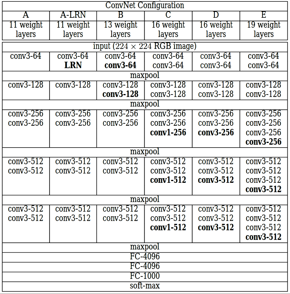 Configuration table from the actual paper