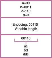Problems with length encoding