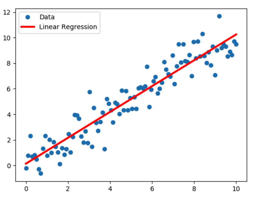 Linear-Regression-model-sample-illustration