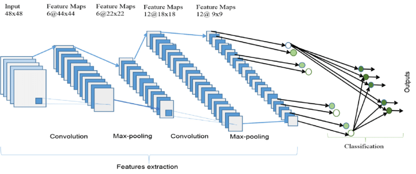 The-overall-architecture-of-the-Convolutional-Neural-Network-CNN-includes-an-input